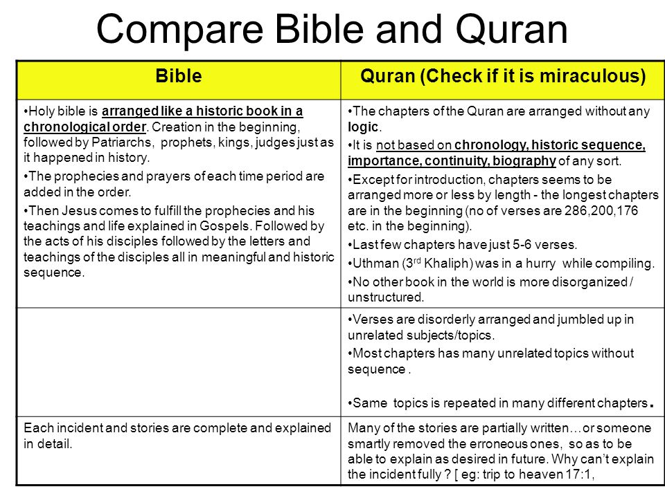 compare islam and christianity essay
