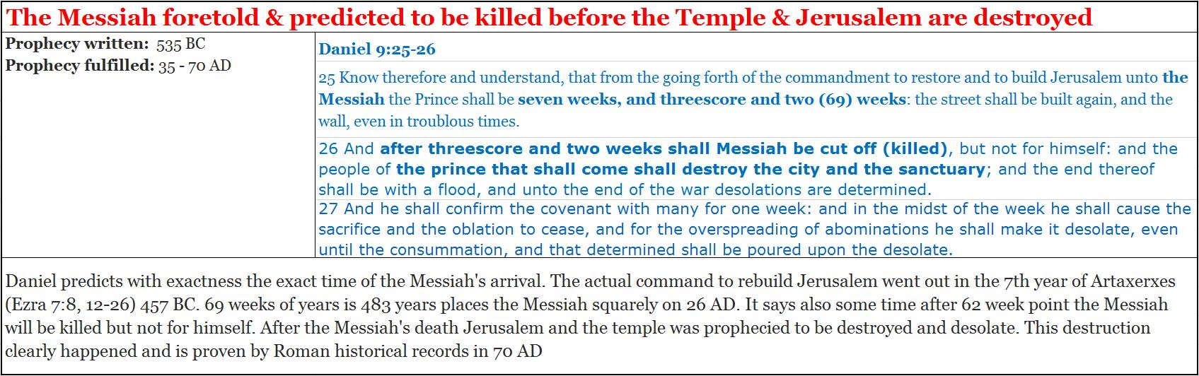 Again the Bible proves its as the Word of Almighty God, by its 100%  fulfillment of precise prophecies given hundreds of years before.